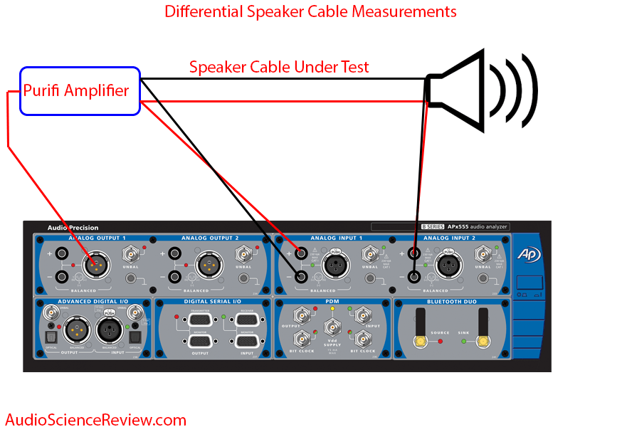 Differential speaker cable Measurements.png