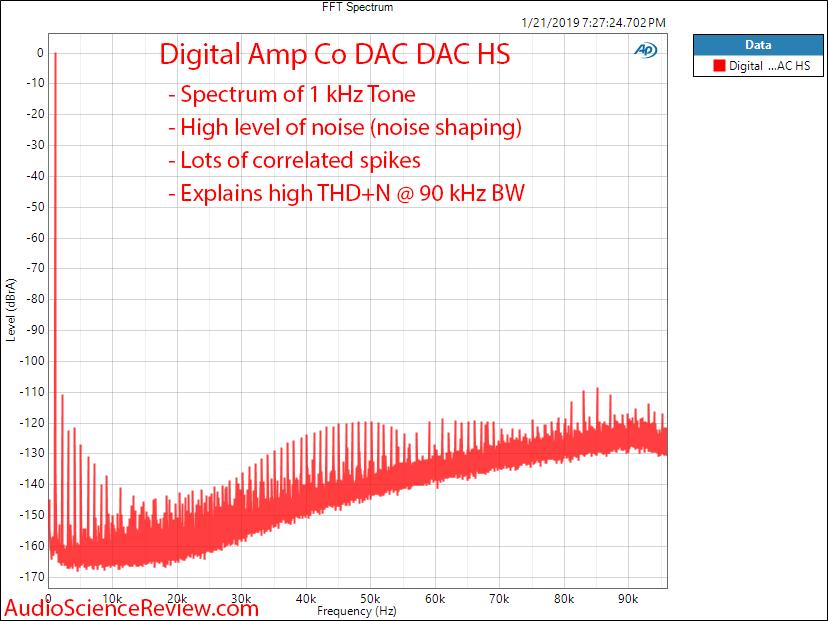 Digital Amp Company DAC DAC HS 1 kHz Tone FFT Measurements.png