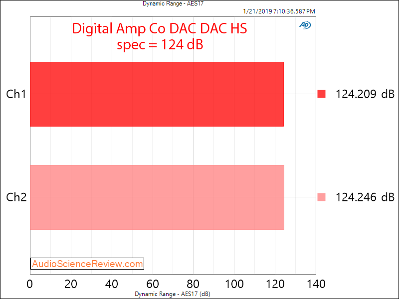 Digital Amp Company DAC DAC HS Dynamic Range Measurements.png