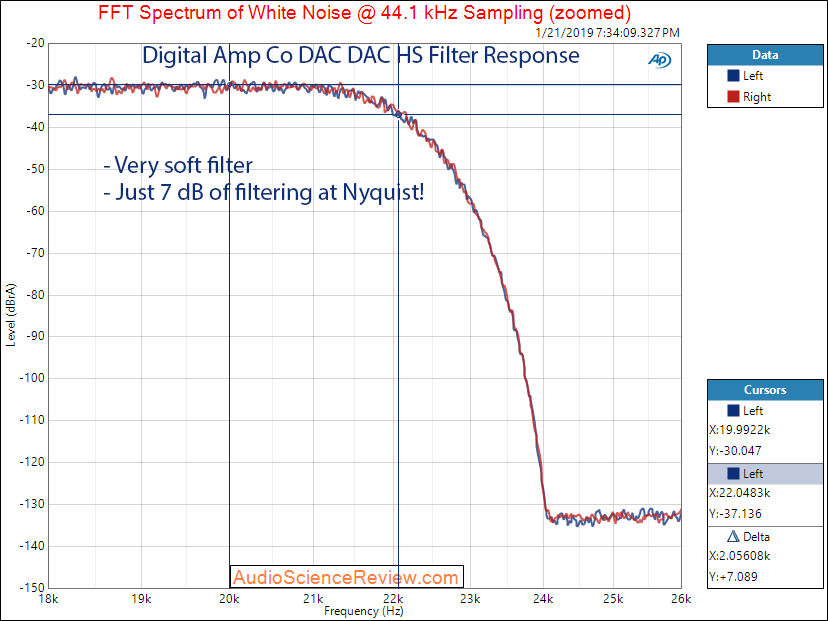 Digital Amp Company DAC DAC HS Filter Measurements.png