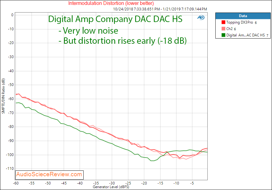 Digital Amp Company DAC DAC HS IMD Measurements.png