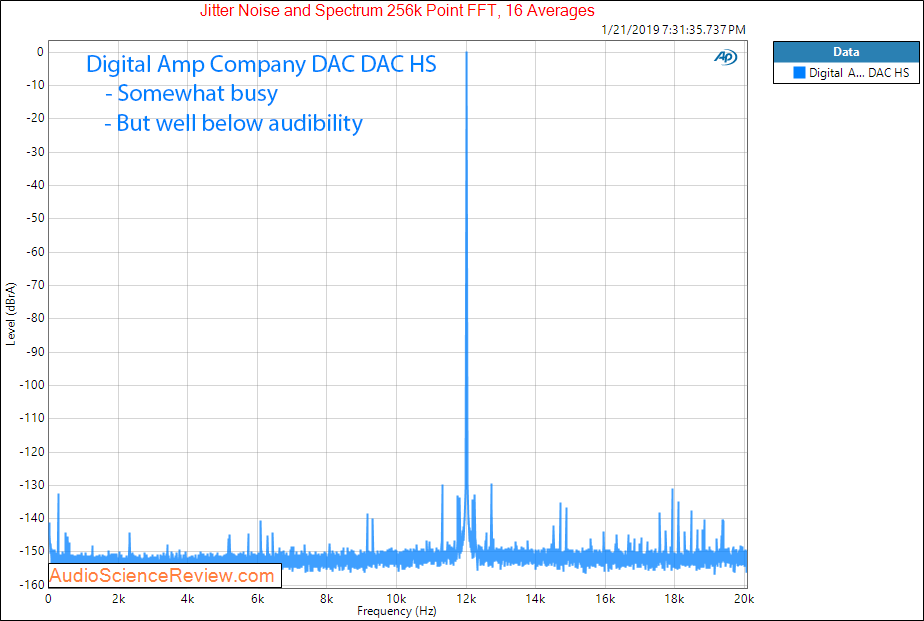 Digital Amp Company DAC DAC HS jitter Measurements.png