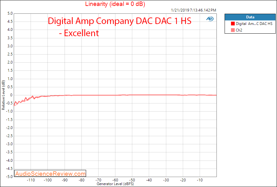 Digital Amp Company DAC DAC HS Linearity Measurements.png