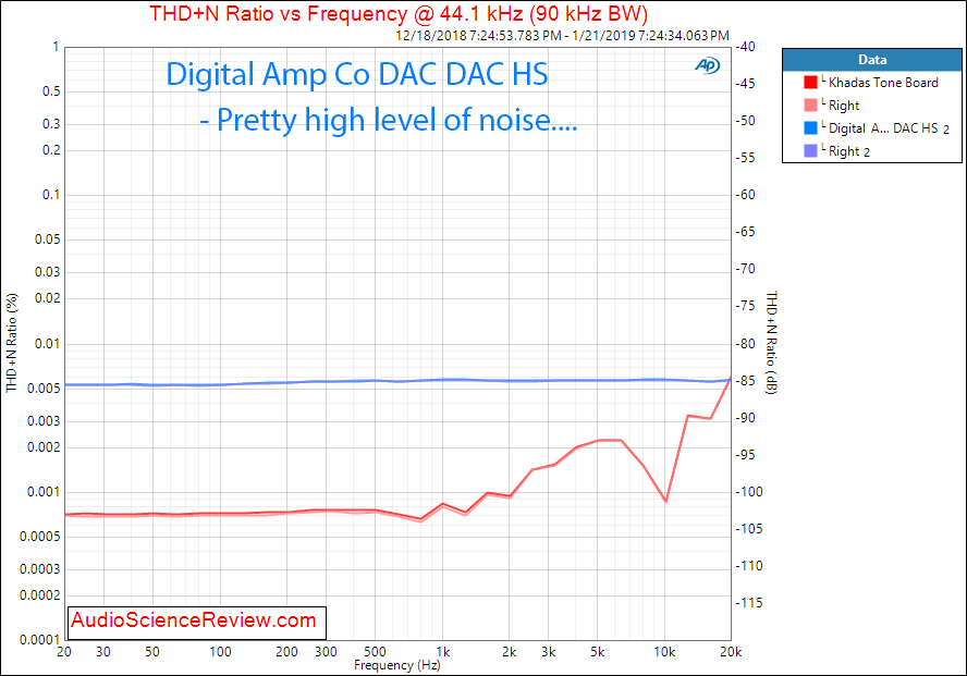 Digital Amp Company DAC DAC HS THD vs Frequency Measurements.png