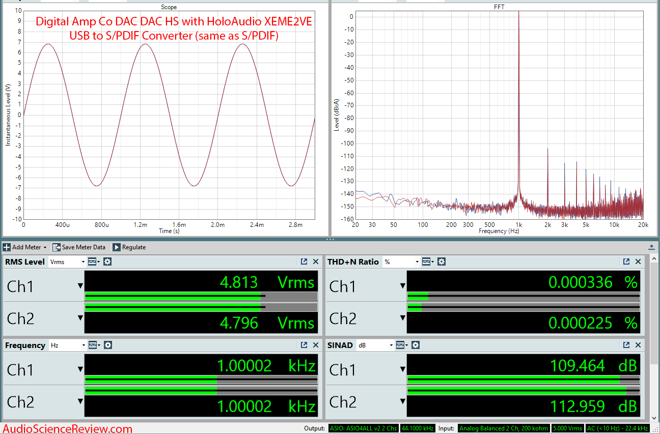 Digital Amp Company DAC DAC HS with HoloAudio XEME2VE USB to SPDIF Converter Measurements.png
