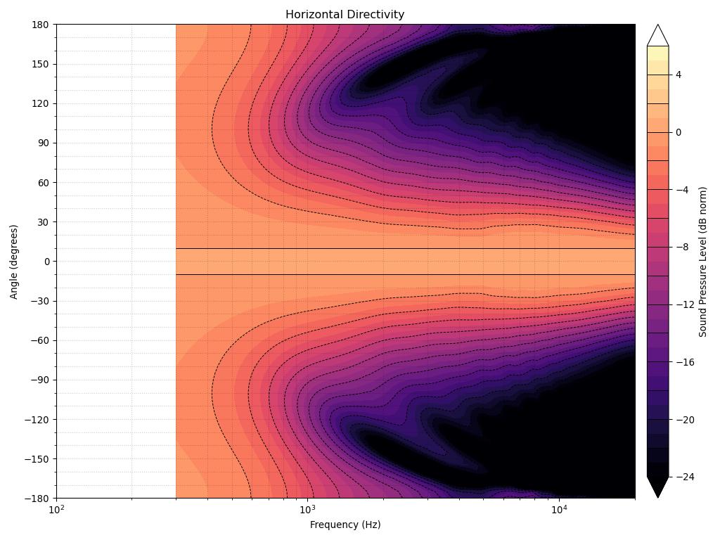 directivity_contour_h.png