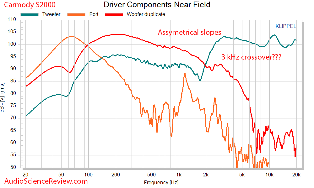 DIY Carmody S2000 Speaker driver frequency response measurements.png