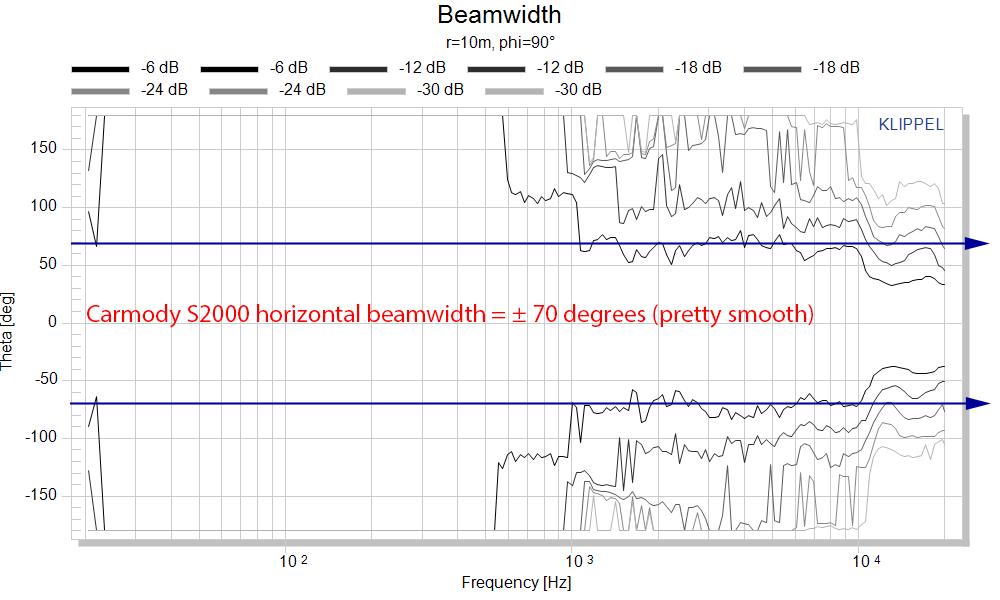 DIY Carmody S2000 Speaker Horizontal Beamwidth measurements.png