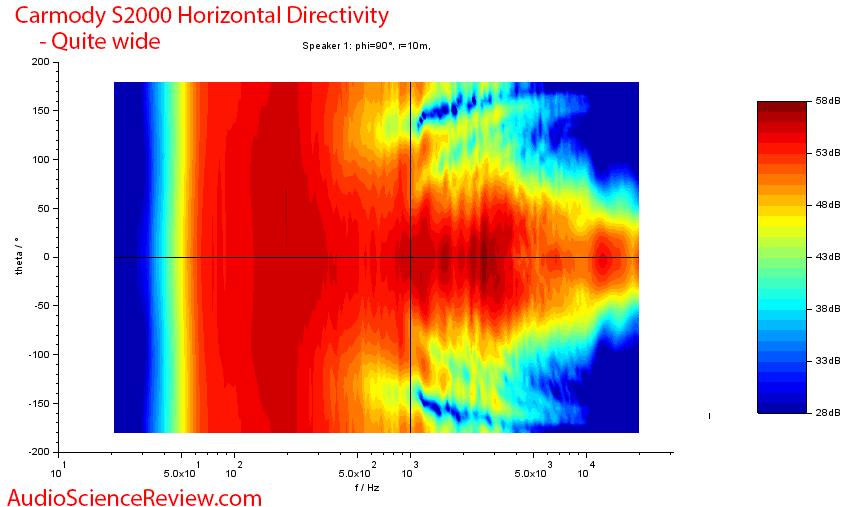 DIY Carmody S2000 Speaker Horizontal directivity measurements.png
