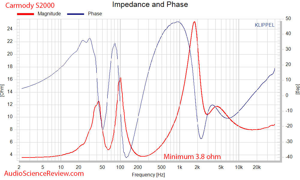 DIY Carmody S2000 Speaker impedance and phase measurements.png