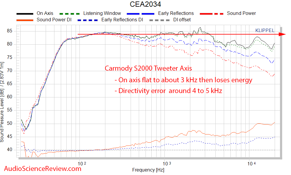 DIY Carmody S2000 Speaker spinorama CEA2034 frequency Response Measurements.png