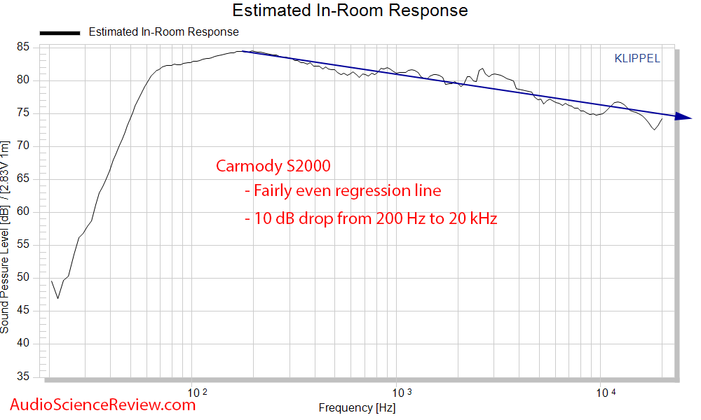 DIY Carmody S2000 Speaker spinorama CEA2034 Predicted In-room frequency Response Measurements.png
