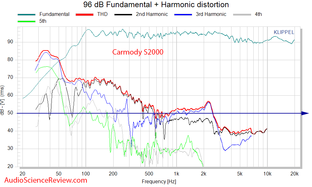 DIY Carmody S2000 Speaker THD Distortion measurements.png