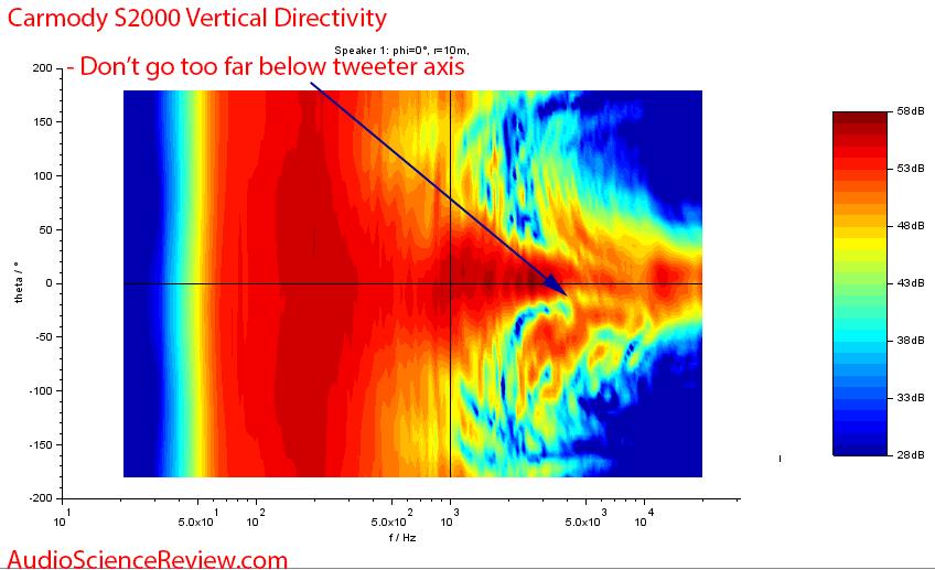 DIY Carmody S2000 Speaker Vertical directivity measurements.png