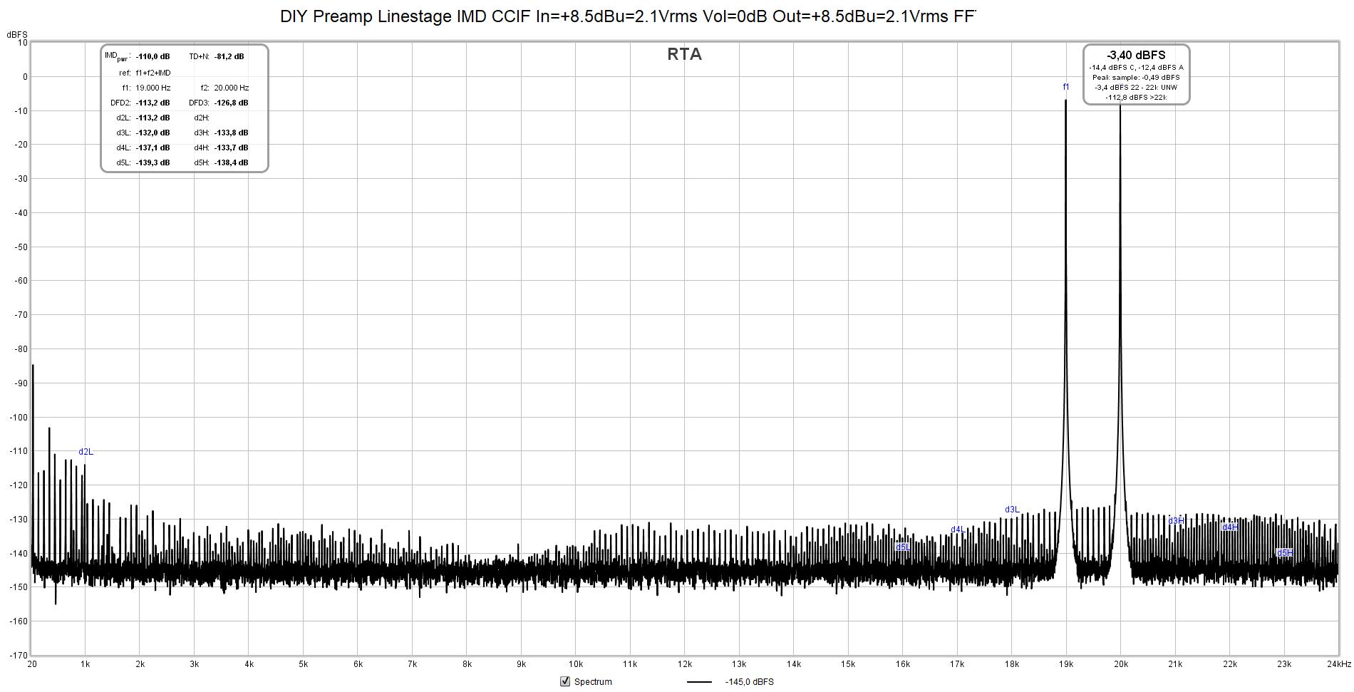 DIY Preamp Linestage IMD CCIF In=+8.5dBu=2.1Vrms Vol=0dB Out=+8.5dBu=2.1Vrms FFT=32k avg=8.png
