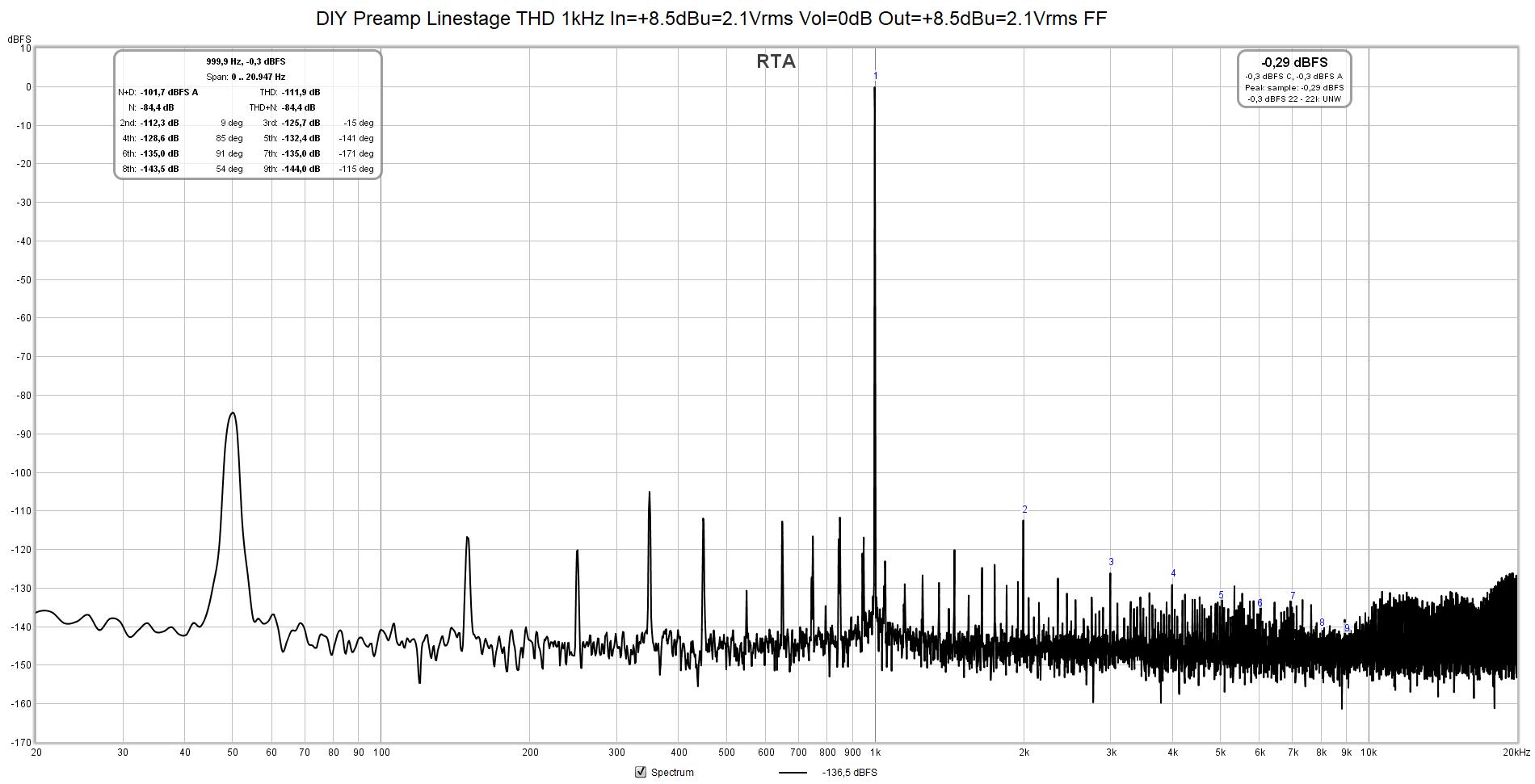 DIY Preamp Linestage THD 1kHz In=+8.5dBu=2.1Vrms Vol=0dB Out=+8.5dBu=2.1Vrms FFT=32k avg=4.png