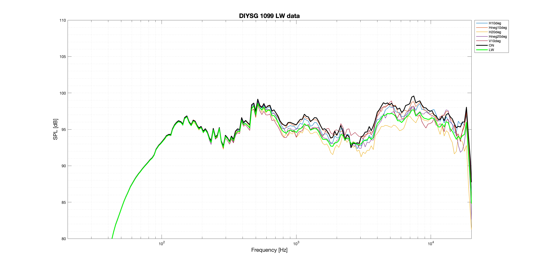 DIYSG 1099 LW Better data.png