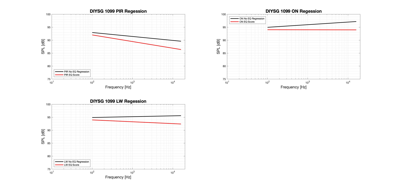DIYSG 1099 Regression - Tonal.png