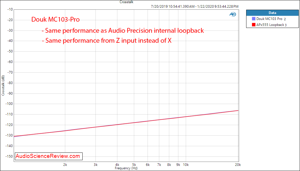 Douk MC103-Pro XLR switcher Crosstalk Audio Measurements.png