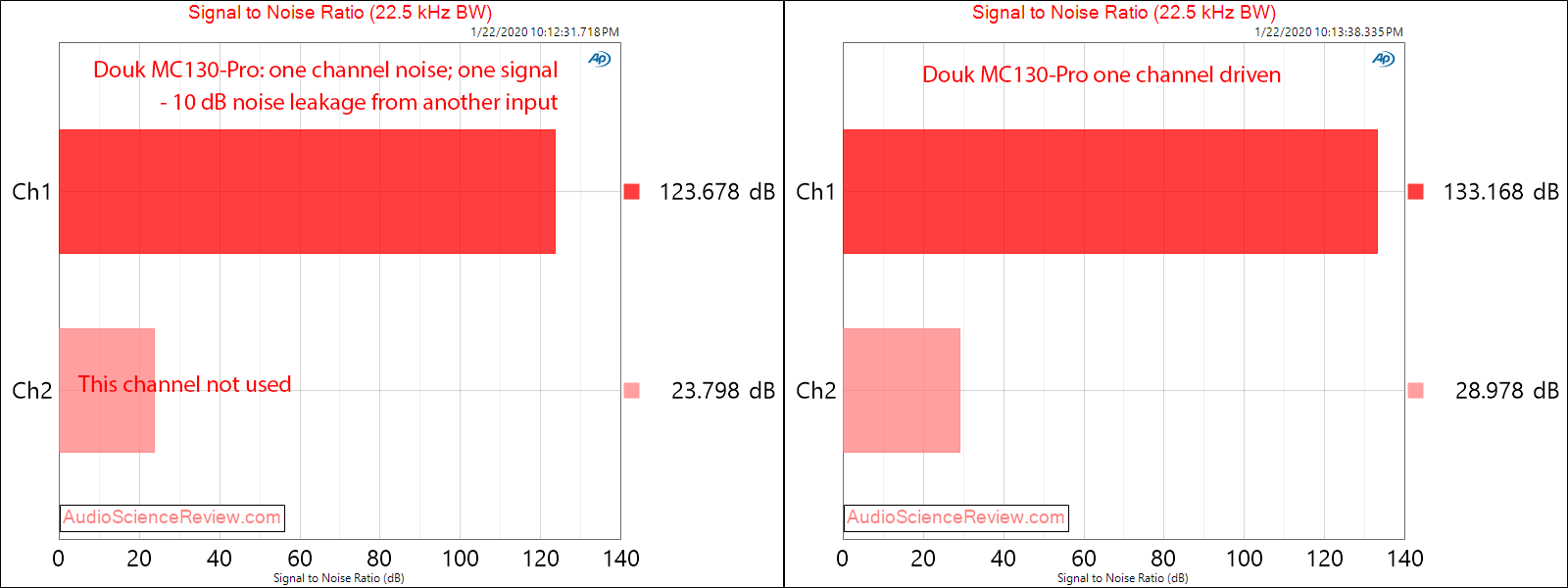 Douk MC103-Pro XLR switcher Input Crosstalk Audio Measurements.png