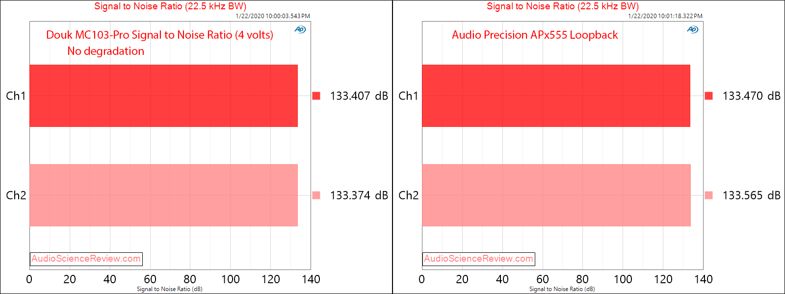 Douk MC103-Pro XLR switcher SNR Audio Measurements.png