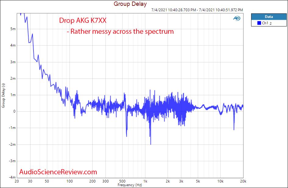 Drop AKG K7XX Group Delay Measurements Headphone.png