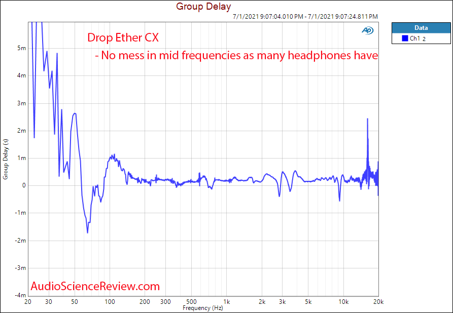 Drop Massdrop Ether CX Group Delay THD Frequency Response Measurements planar headphone.png