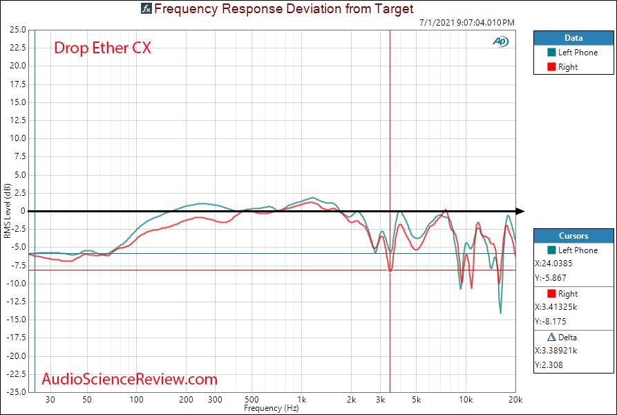 Drop Massdrop Ether CX Relative Frequency Response Measurements planar headphone.png