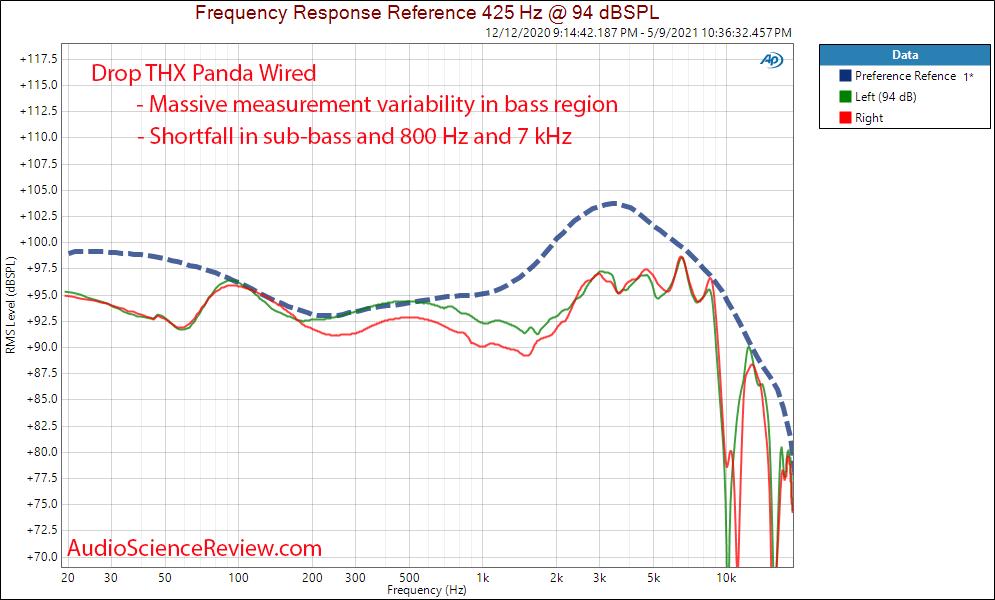 Drop THX Panda frequency response measurements Headphone.png