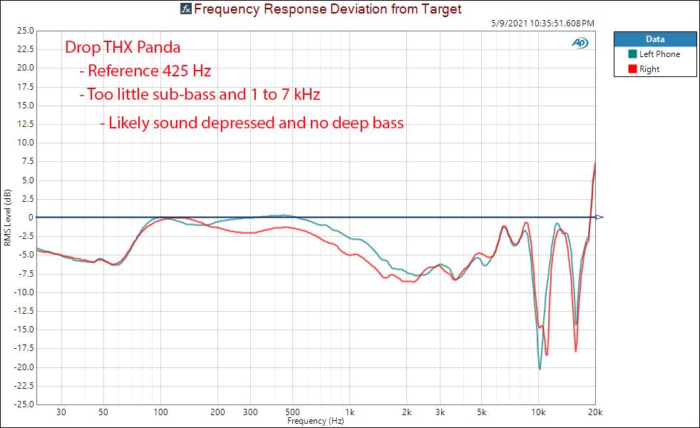 Drop THX Panda relative frequency response measurements Headphone.png
