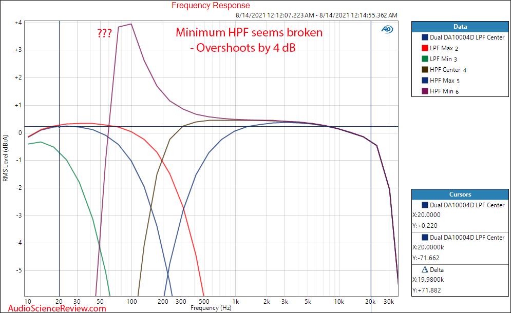 Dual DA10004D frequency response HFP LPF Measurements Car Amplifier 4 channel Class D.png