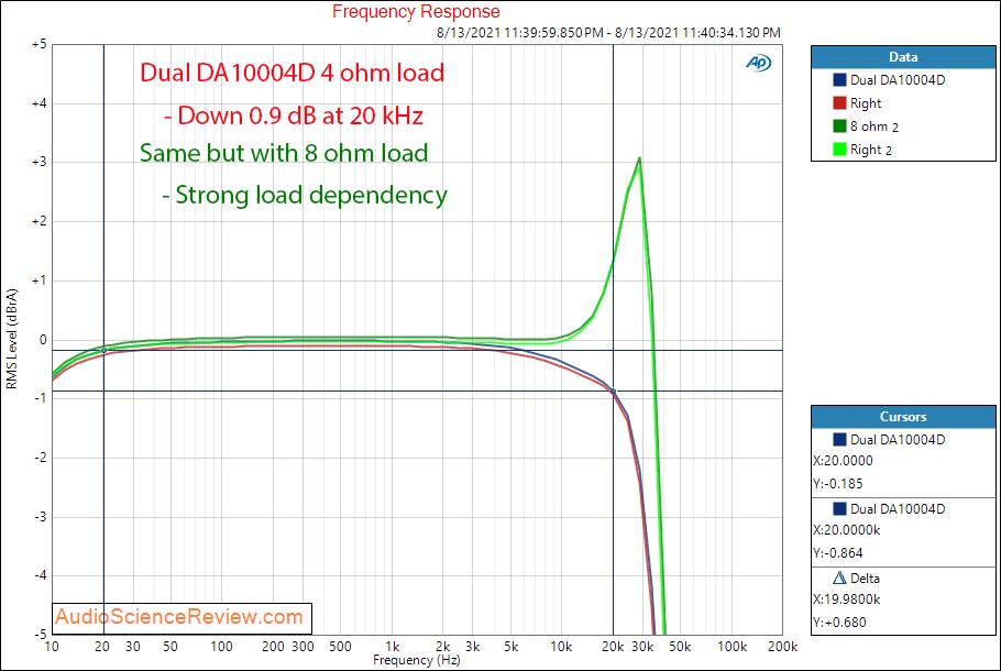 Dual DA10004D frequency response Measurements Car Amplifier 4 channel Class D.png