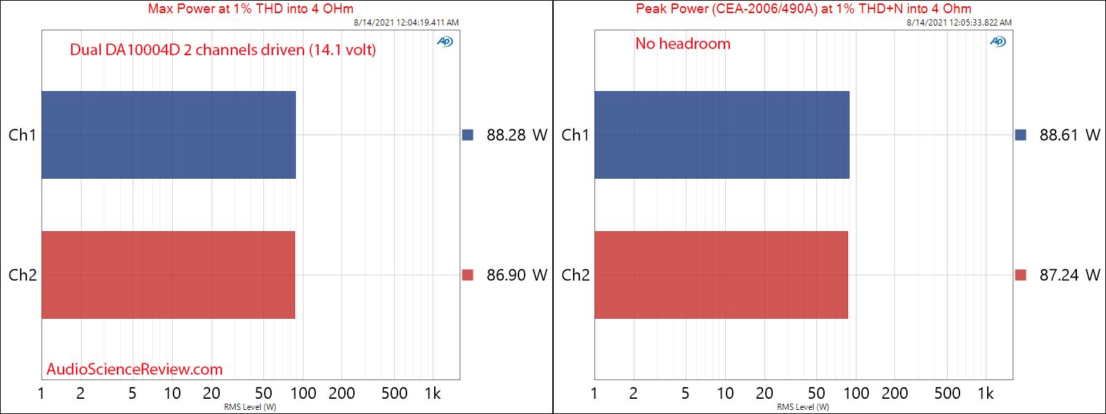 Dual DA10004D Measurements Peak and Max Power into 4 ohm Car Amplifier 4 channel Class D.png