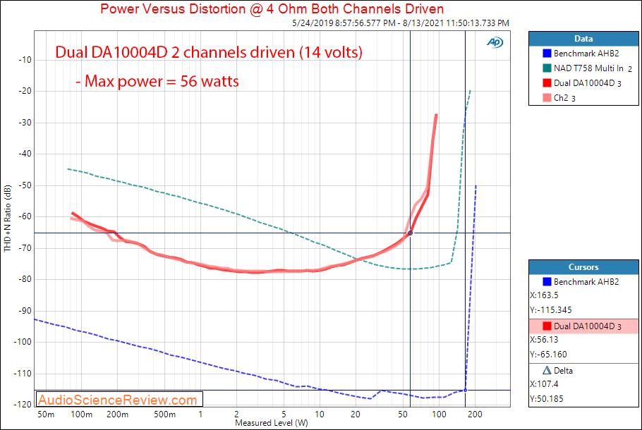 Dual DA10004D Measurements Power into 4 ohm Car Amplifier 4 channel Class D.png