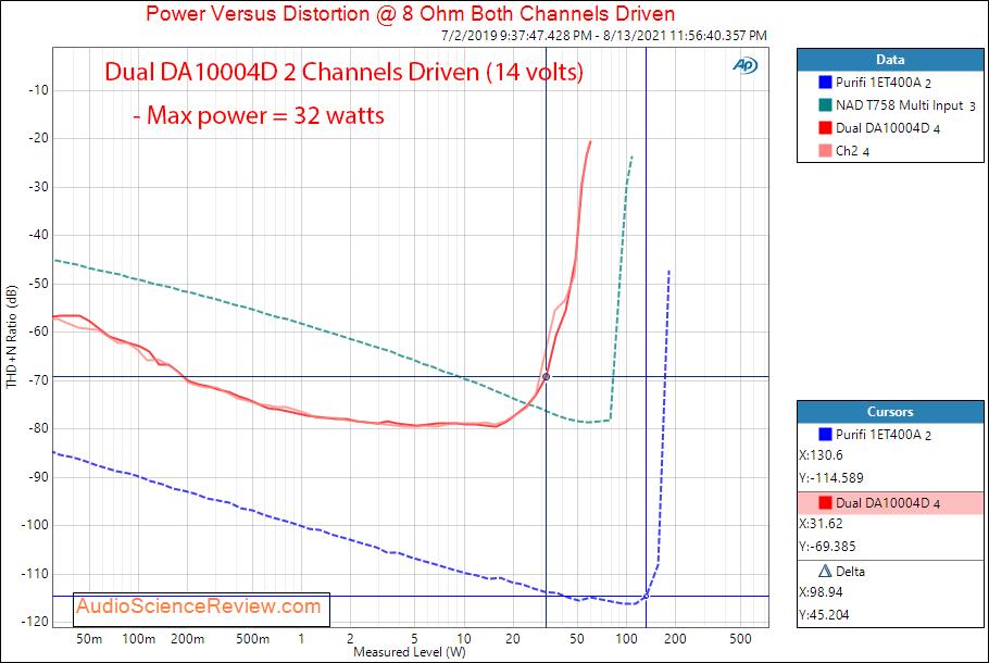 Dual DA10004D Measurements Power into 8 ohm Car Amplifier 4 channel Class D.png