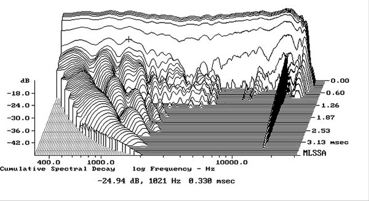 Dutch-&-Dutch-8c-spectral-decay.png