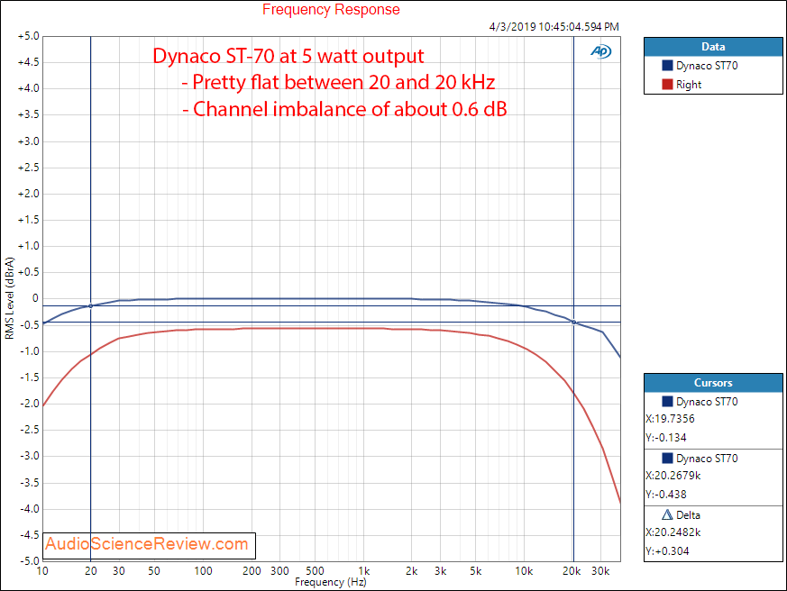 Dynaco Dynakit ST-70 Power Amplifier Frequency Response Audio Measurements.png