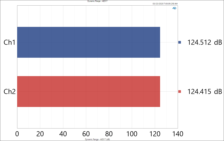 Dynamic Range - AES17_NO_Weighting.jpg