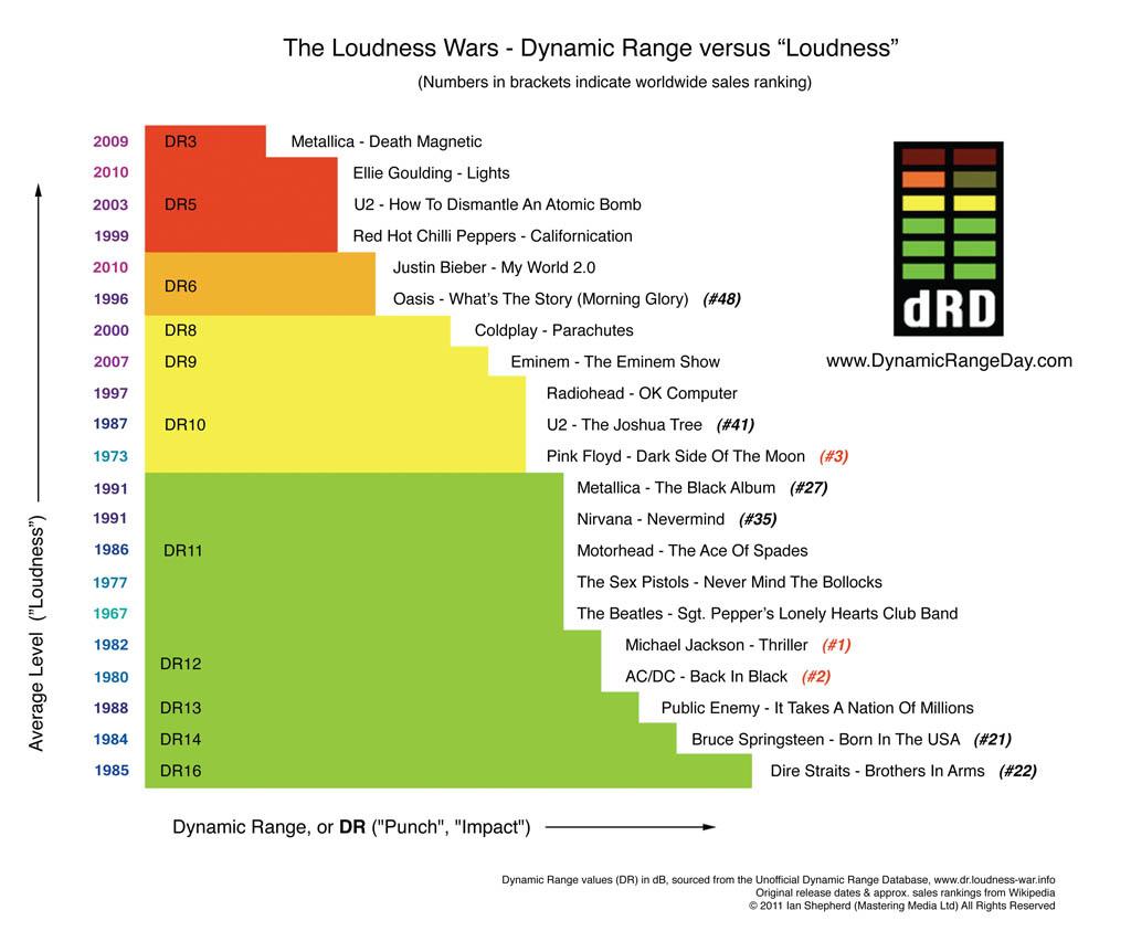 dynamicrangeday_loudness.jpg