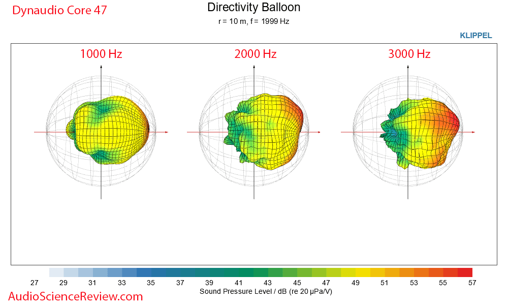 Dynaudio Core 47 3D Directivity Baloon Measurements Professional Monitor.png