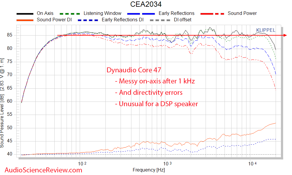 Dynaudio Core 47 frequency response Measurements Professional Monitor.png