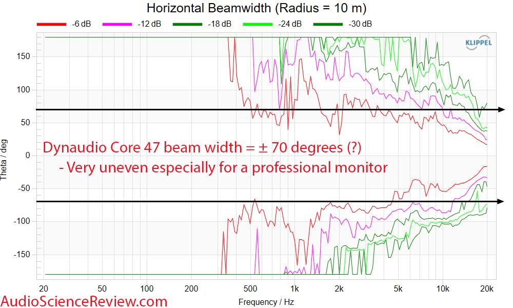 Dynaudio Core 47 Horizontal beam width Measurements Professional Monitor.png