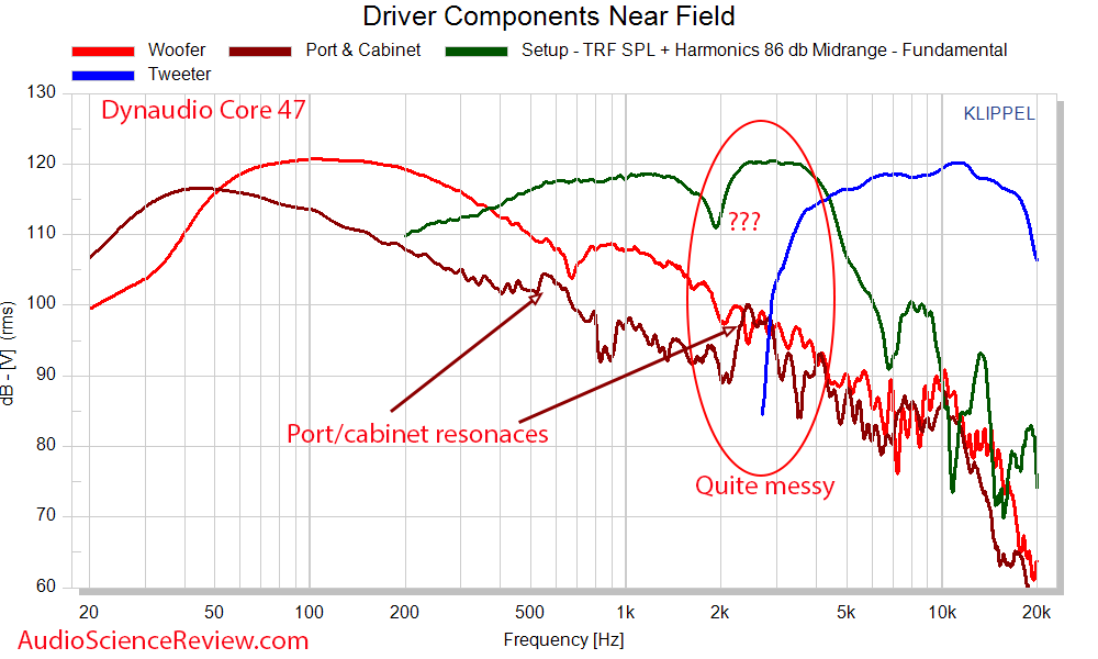 Dynaudio Core 47 Near field driver frequency response Measurements Professional Monitor.png