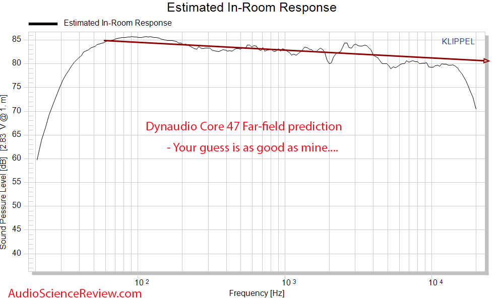 Dynaudio Core 47 predicted in-room frequency response Measurements Professional Monitor.png