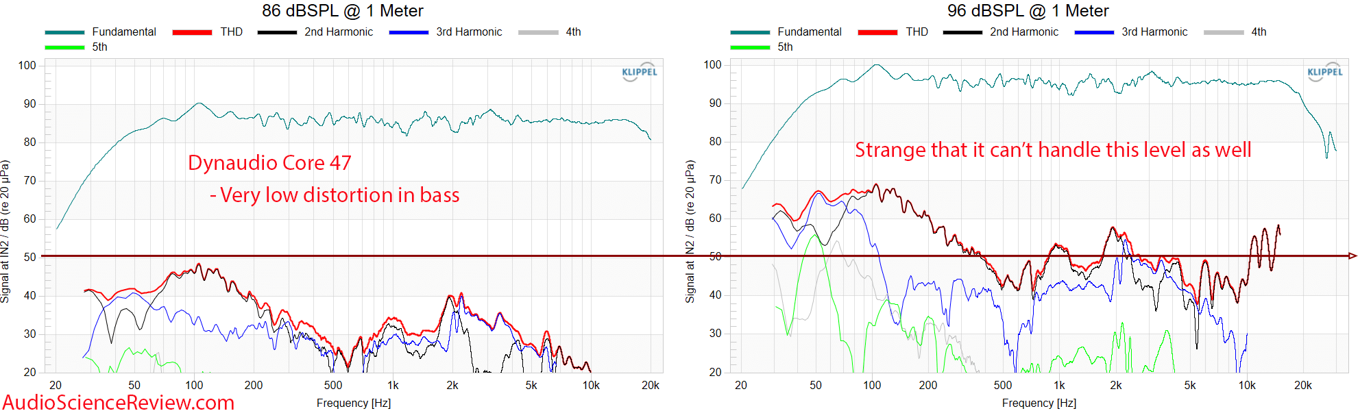 Dynaudio Core 47 THD distortion vs frequency response Measurements Professional Monitor.png