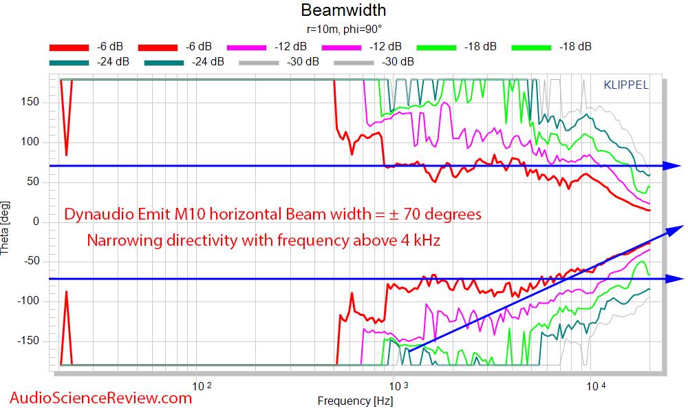 Dynaudio Emit 10 Measurements horizontal beamwidth.png