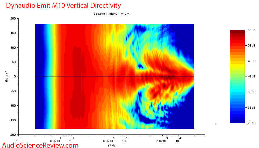 Dynaudio Emit 10 Measurements Vertical directivity.png