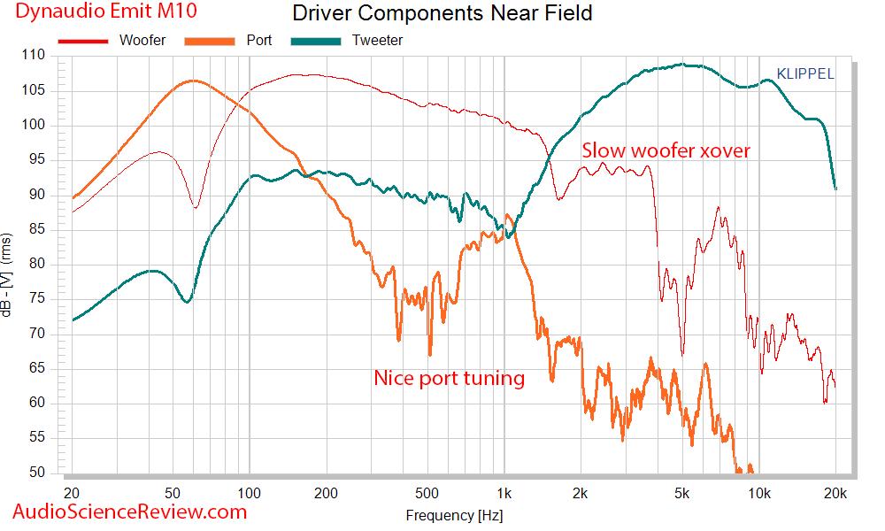 Dynaudio Emit M10 Measurements driver response.png