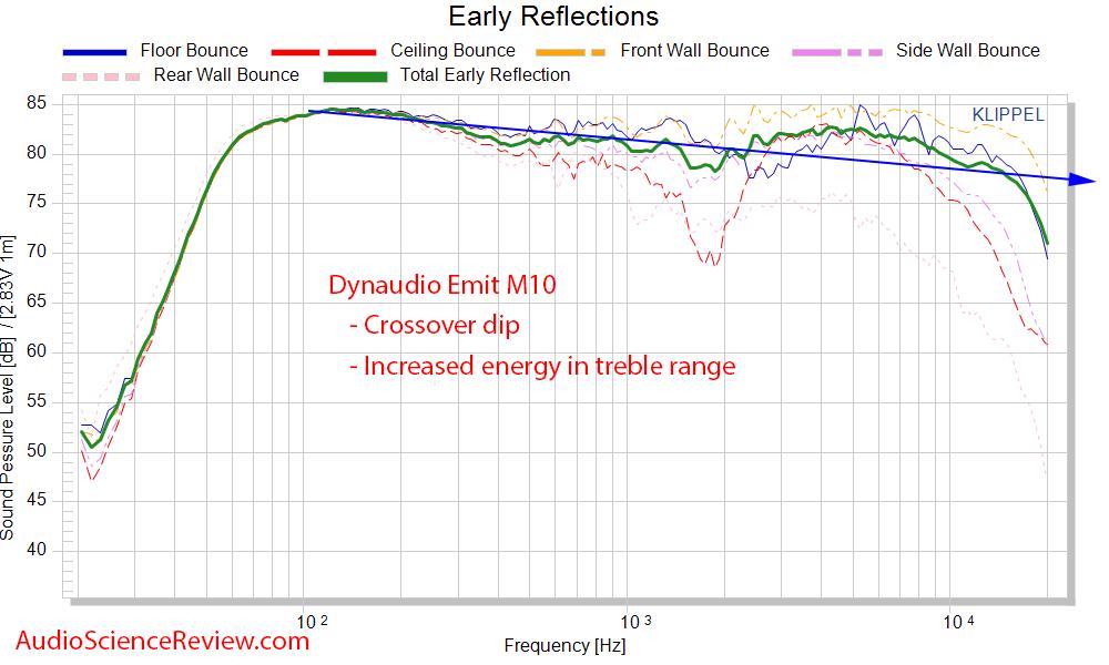 Dynaudio Emit M10 Measurements early window frequency response cea-2034 bookshelf speaker.png