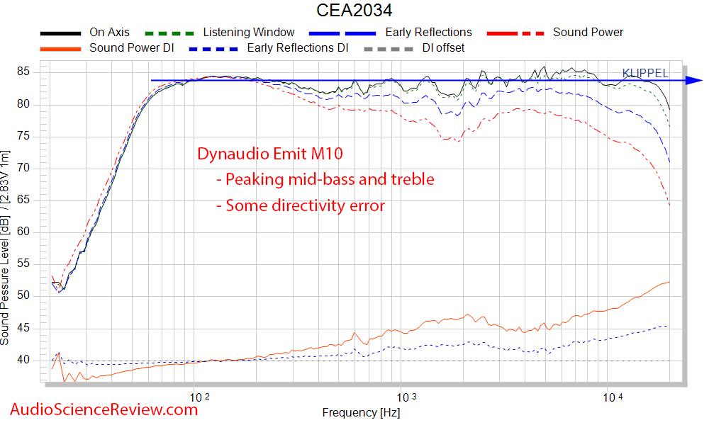 Dynaudio Emit M10 Measurements frequency response cea-2034 bookshelf speaker.png